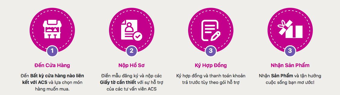 Hướng dẫn vay tiền ACS trực tuyến